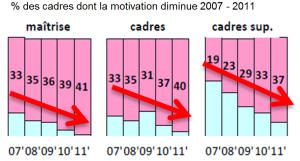 motivation cadres2